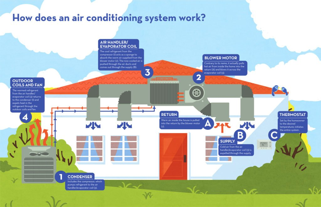 Refrigerant 411 Applications In Central Air Conditioning